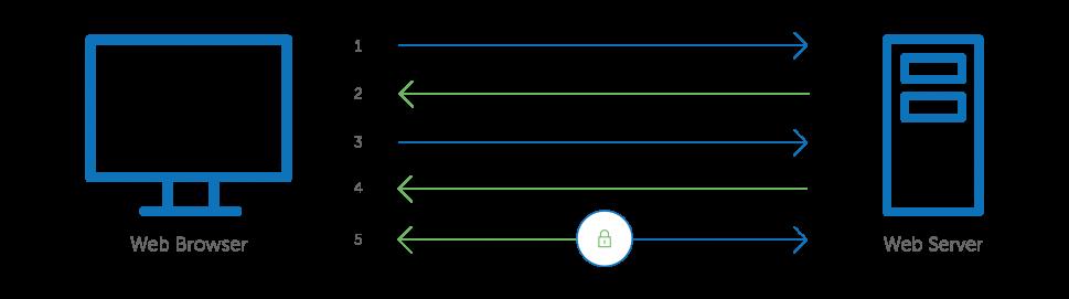 چگونه گواهی SSL یک ارتباط امن ایجاد می کند